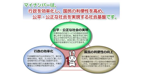 マイナンバー社会保障・税番号制度は3つの目的