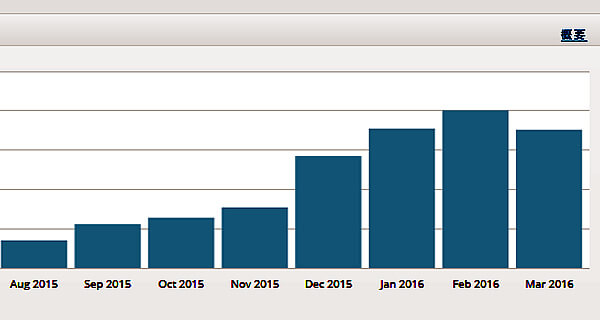 Google AnalyticsとJetpackのサイト統計情報PVが倍も違うワケは?